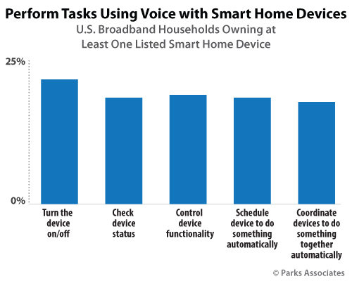 Perform Tasks Using Voice with Smart Home Device | Parks Associates