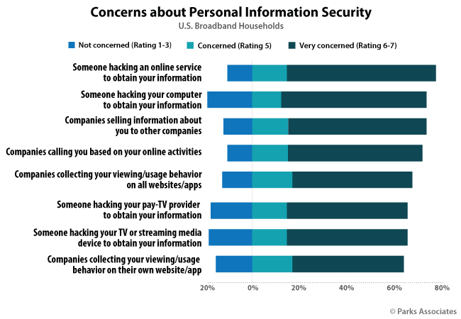 Concerns about Personal Information Security | Parks Associates