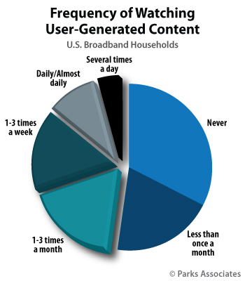 Frequency of Watching User-Generated Content | Parks Associates