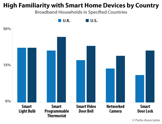 High Familiarity with Smart Home Devices by Country | Parks Associates