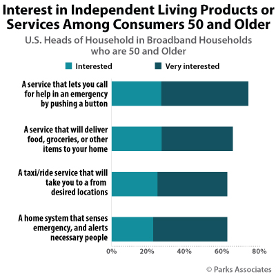 Interest in Independent Living Products or Services Among Consumers 50 and Up
