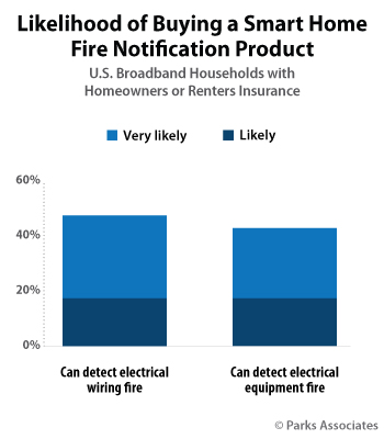 Likelihood of buying a smart home fire notification product | Parks Associates
