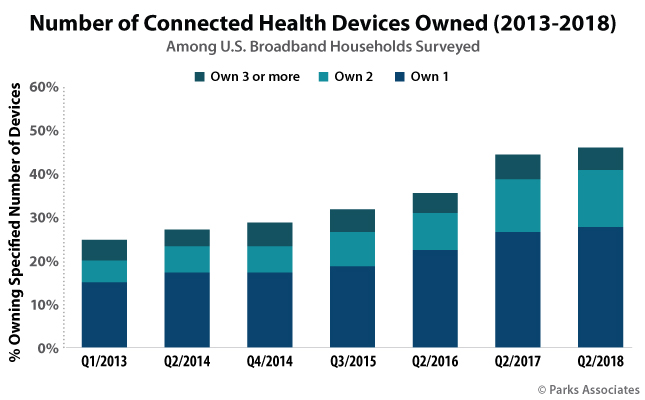 Number of Connected Health Devices Owned (2013-2018) | Parks Associates
