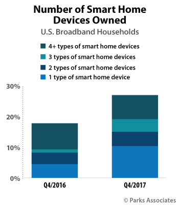 Number of Smart Home Devices Owned