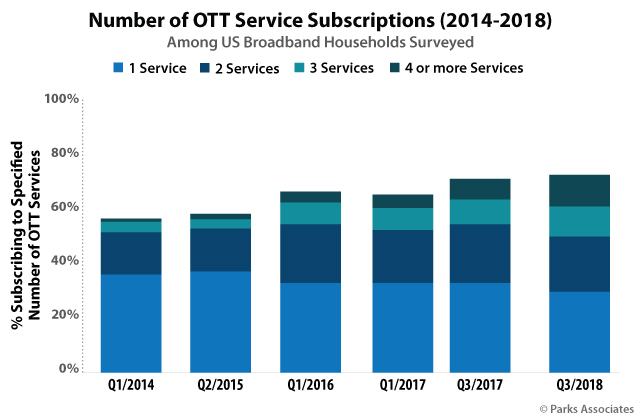 Number of OTT Service Subscriptions | Parks Associates