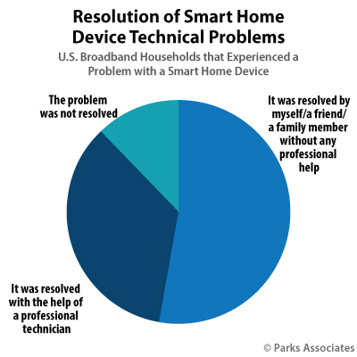 Resolution of Smart Home Device Technical Problems | Parks Associates