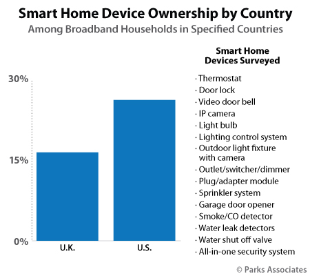 Smart home device ownership by country