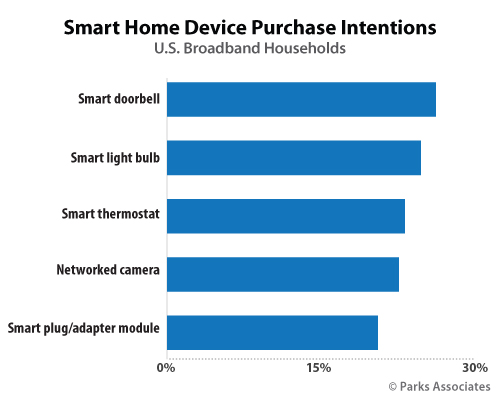 Smart Home Device Purchase Intentions | Parks Associates