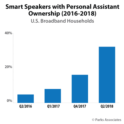 Smart Speakers with Personal Assistant Ownership (2016-2018) | Parks Associates