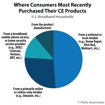 Where Consumers Most Recently Purchased Their CE Products | Parks Associates