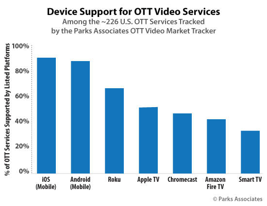 Device Support for US OTT Video Services