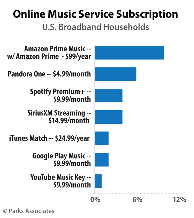 Parks Associates Research - Streaming Music Subscriptions