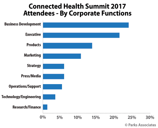Connected Health Summit Demographics