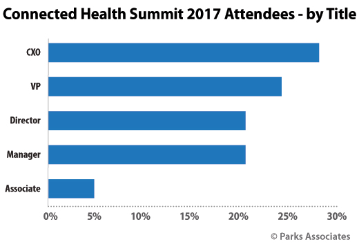 Connected Health Summit attendee demographics
