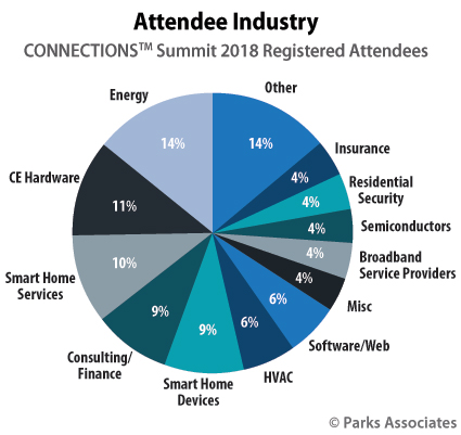 CONNECTIONS Summit attendees IoT smart home industry