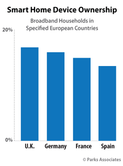 Smart Home Device Adoption in Europe - Parks Associates research