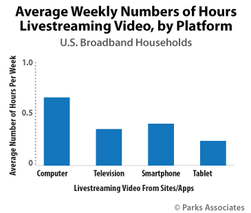 Average Weekly Number of Hours Livestreaming Video, by Platform | Parks Associates
