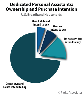 Dedicated Personal Assistants: Ownership and Purchase Intent | Parks Associates