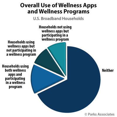 Overall Use of Wellness Apps and Wellness Programs