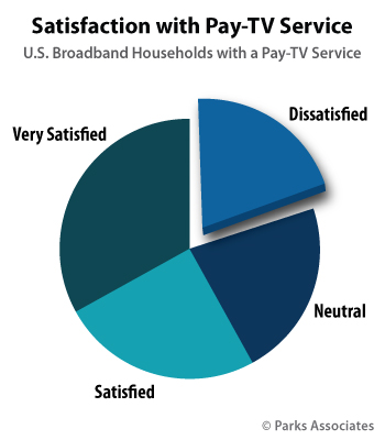 Satisfaction with Pay-TV Service | Parks Associates
