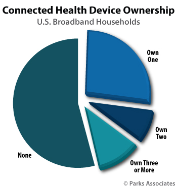 Parks Associates Connected Health Devices Ownership