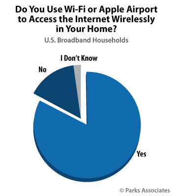 Do You Use Wi-Fi or Apple Airport to Access the Internet Wirelessly in Your Home? | Parks Associates