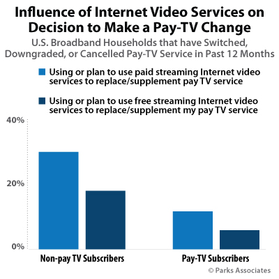 Influence of Internet Video Services on Decision to Make a Pay-TV Change | Parks Associates