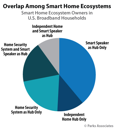 Overlap Among Smart Home Ecosystems | Parks Associates