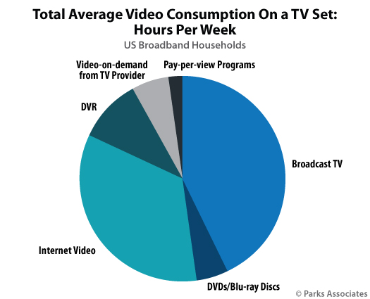 Parks Associates - average video consumption among consumers