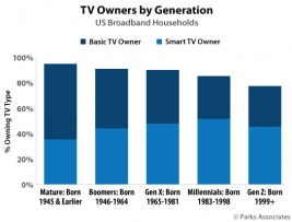 Chart-PA_TV-Owners-By-Generation_525x400.jpg