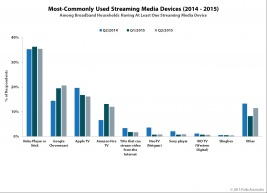 Most-Commony-Used-Streaming-Media-Devices.jpg